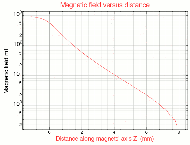 Magnetic field gradient